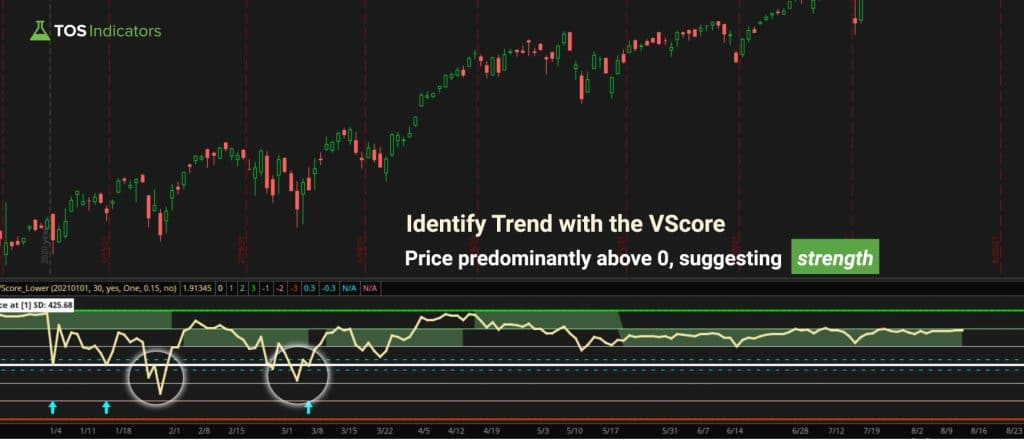 How to Identify Trend With the VScore