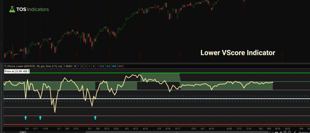 Lower VScore Indicator