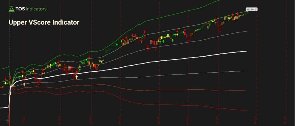 Upper VScore Indicator