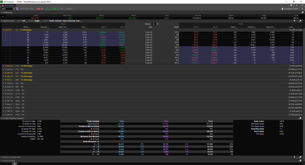 Analyzing AAPL option chain using ThinkOrSwim options data and statistics tab