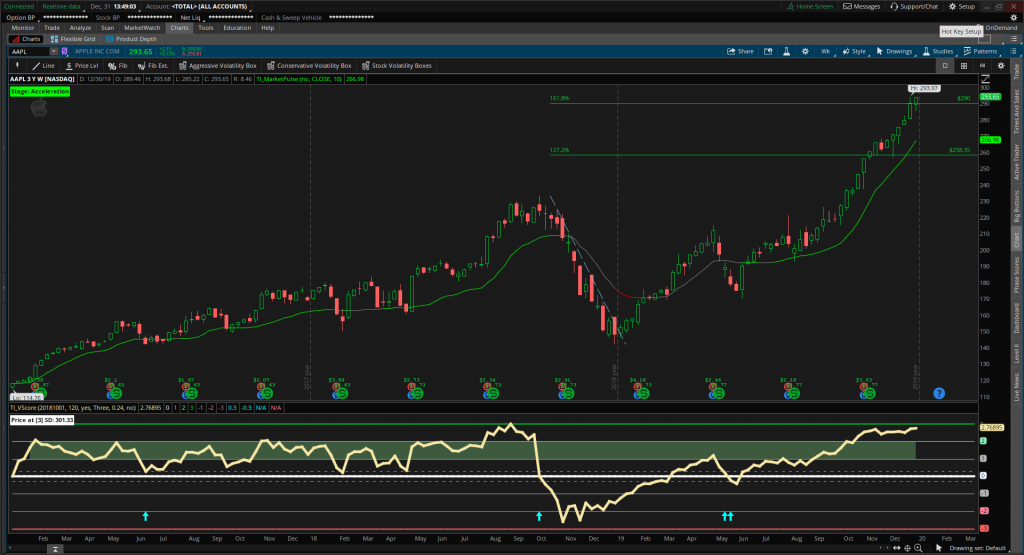 A weekly chart of AAPL stock, with Fibonacci indicators, and our free V-Score to support the $300 price level