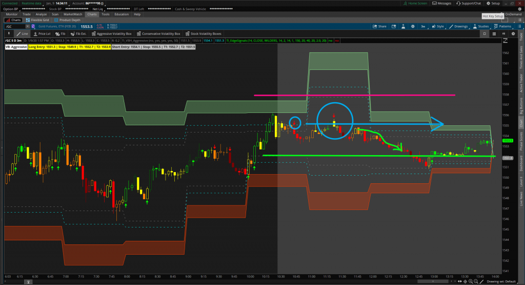Timing the reversal in the Gold Futures (/GC Futures) market, to make a total of 6 GC points with the Volatility Box.