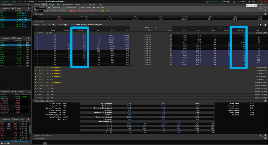 CVNA options chain also shows decent liquidity, allowing us to play the Volatility Box move with stock or options.