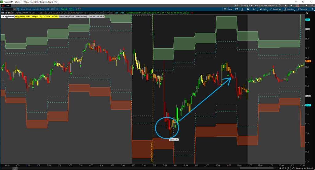 Day trading crude oil futures after Inventories Report
