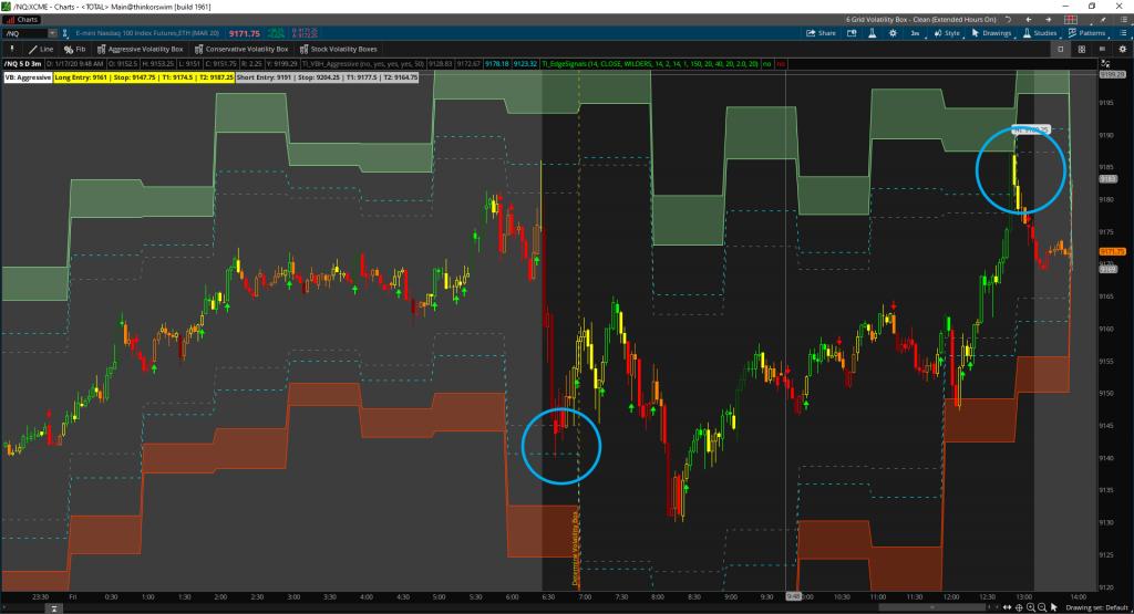 Measuring volatility in the Nasdaq futures.