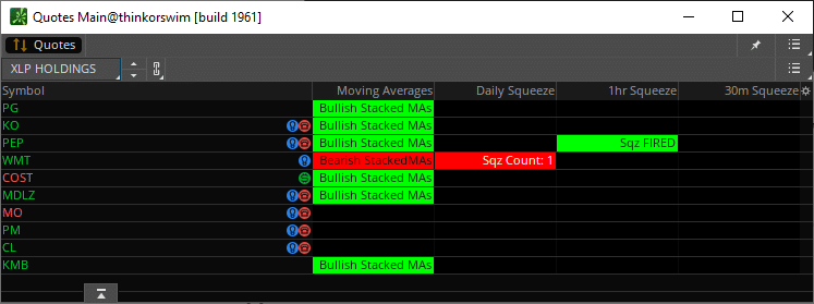 XLP Top Holdings TTM Squeeze Dashboard
