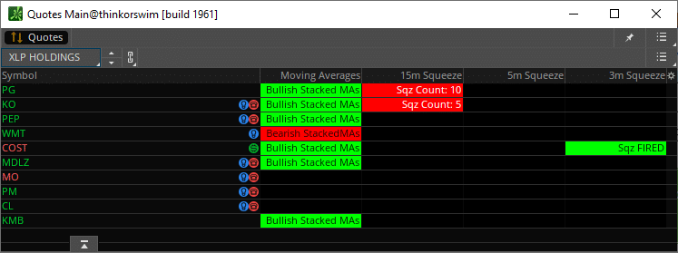 XLP Top 10 Holdings TTM Squeeze Dashboard for Day Trading