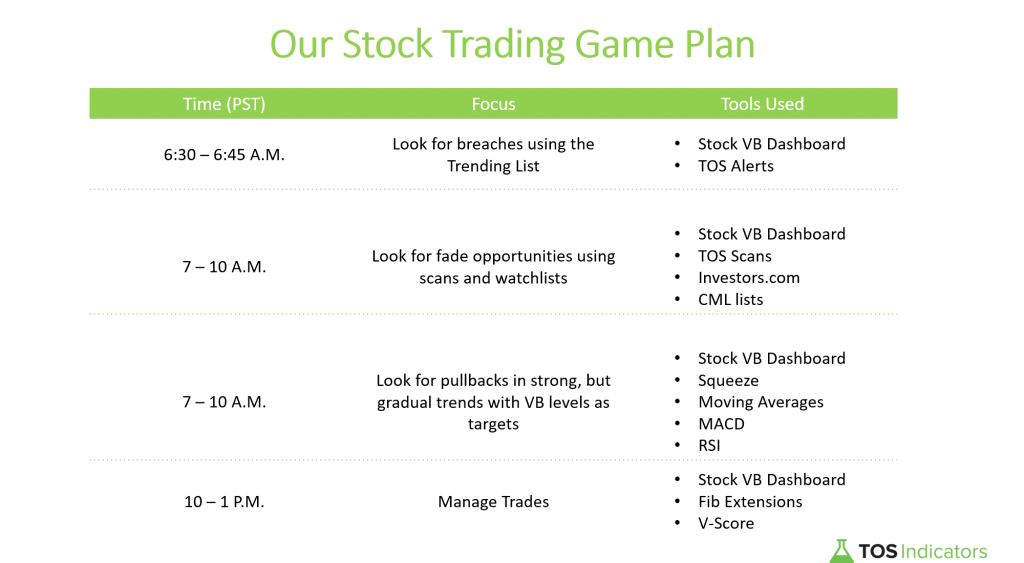 Stock Trading Game Plan 2020