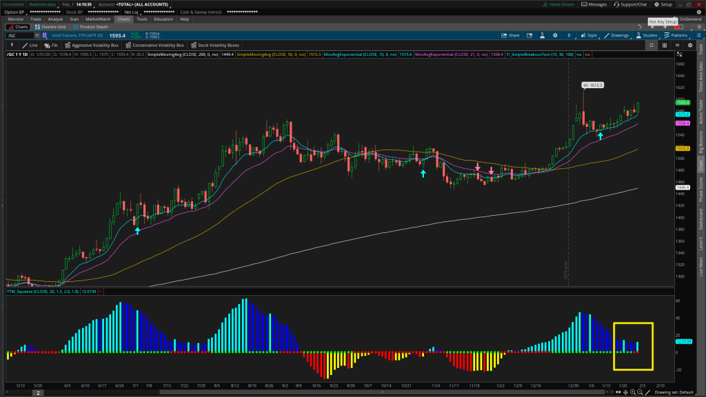 Gold futures Daily chart with Volatility Box swing trade entry