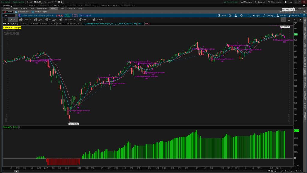 8 x 13 Simple Moving Average Crossover on SPY