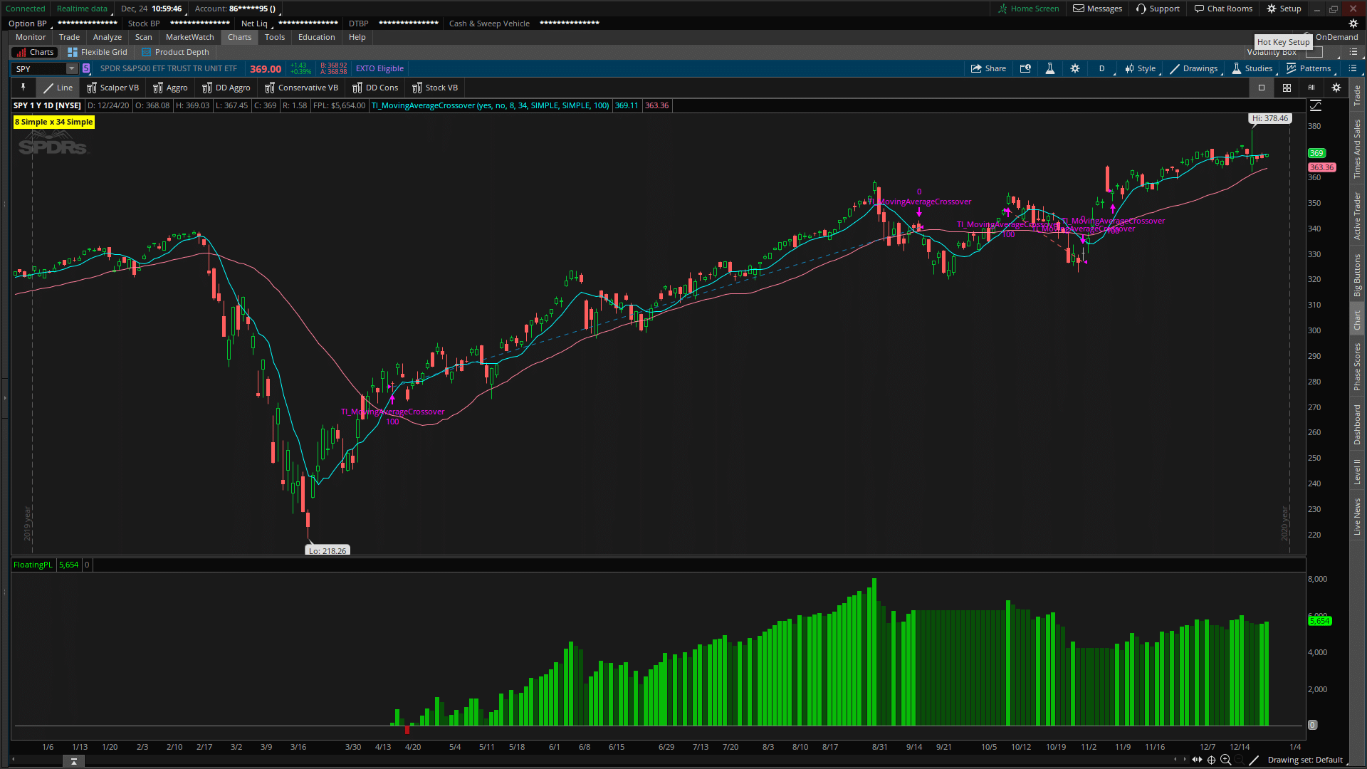 8 x 34 Simple Moving Average Crossover on SPY