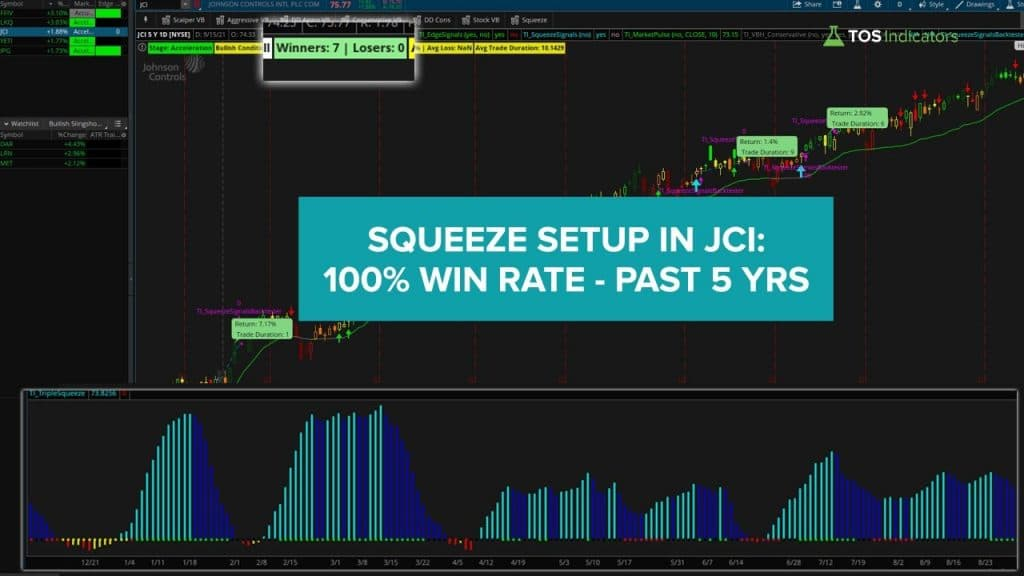 JCI Squeeze Setup with Backtest