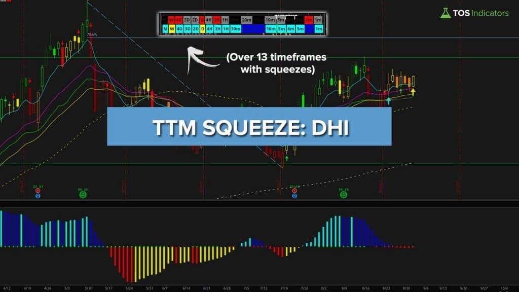 TTM Squeeze in DHI